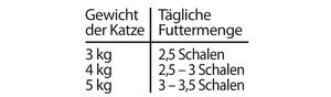 Fuetterungsempfehlung activa CLASSIC Katzennassfutter Senior