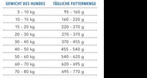 DRAFT Hund Trockenfutter Fuetterungsempfehlung