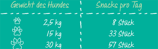 Fuetterungsempfehlung - activa Friends Mini Sticks - Huhn, Ente und Gemuese
