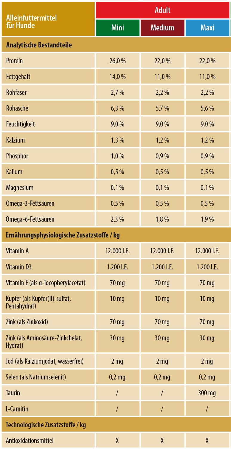 Naehrstoffe Trockenfutter Activa Gold