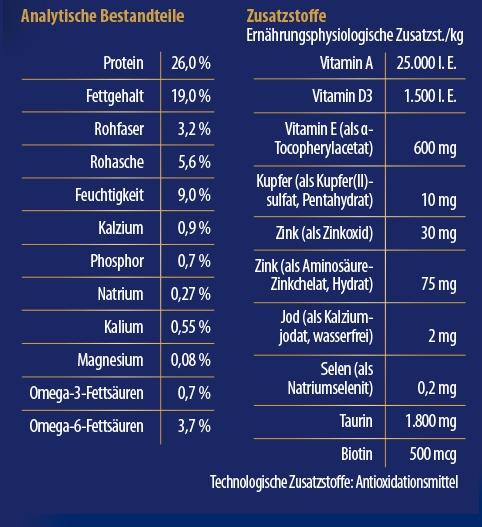 Zusatzstoffe activa Gold Katze Nieren Harnwege